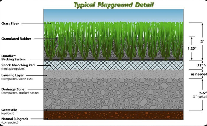 Artificial grass vs turf Football When Great American Green Play And Playground Areas Dp Turf
